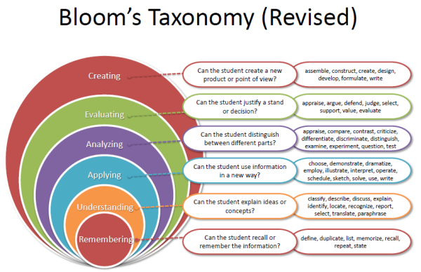 a diabetis and blooms taxonomy